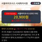 투자,외국인,순매수,서울바이오시스,기사