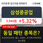 기관,삼성중공업,순매매량