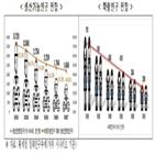 한경연,저출산,한국,부담,국공립유치원,노동시장,대책,취원율