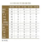 북한,성장,성장률,후반,추정