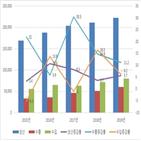 의약품,증가,생산,지난해,수출,전년,대비