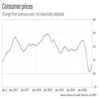 인플레이션,상승,그린라이트,가격,배팅