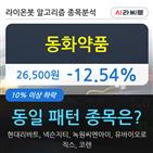동화약품,기관,000주,순매매량