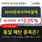 NHN한국사이버결제,기관,순매매량