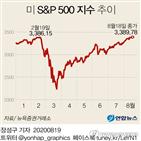기록,최고치,S&P,500지수,코로나19