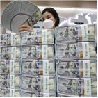 환율,달러,미국,대유행,지표