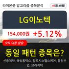 LG이노텍,기사,차트