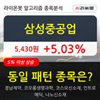 삼성중공업,기관,순매매량