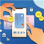 할인,서비스,카드,혜택,온라인,간편결제,적립,결제