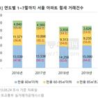 아파트,월세,소형,비중,거래,서울