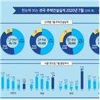 작년,물량,증가,서울,주택