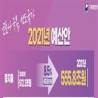 내년,예산,일자리,규모,투입,극복,수준,재정,뉴딜,올해