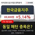 한국금융지주,기관,순매매량,보이