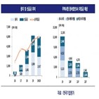 분할,태영건설,신용도,지분,기업어음,한국기업평가