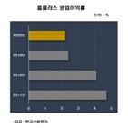 홈플러스,매출,코로나19,지급,자산,지난해,한국기업평가,신용도,신용등급,조기