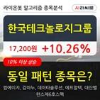 한국테크놀로지그룹,보이,주가