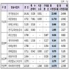 시청점유율,KBS,MBC,조선,채널