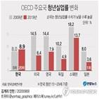 포인트,국가,한국,청년실업률,하락,상승