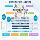 혁신데이터센터,데이터,생태계,구축,한국전자기술연구원,경기반월시화스마트산단사업단,한양대학교
