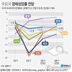 성장률,전망치,0.1,한국,대비,미국,집계,1.5,1.6,4.4