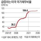 국가채무비율,경제,미국,예측