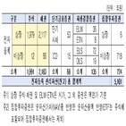 전자증권제도,제도,예탁원,도입