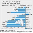 성장률,전망치,이전,코로나19,국가,상향,올해,경제,중국