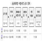 공공재개발,서울시,후보지,구역,제외