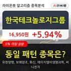 한국테크놀로지그룹,기관,순매매량