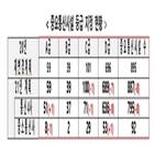 통신구,통신망,전력공급망,화재,내년,서울,소방시설