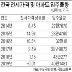 전세가격,아파트,하락,안정화,사람,서울,전국적,제도