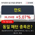 기관,만도,000주,순매매량