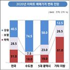 수도권,상승,아파트,보고서,증가