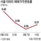 서울,연속,거래,아파트,신고가