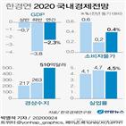한경연,하반기,전망,코로나19,경기,성장률,민간소비,경제성장률