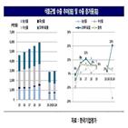 업체,식품,해외,코로나19,투자,생산,확대,기반,한국기업평가