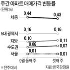 전주,서울,아파트,전셋값,상승률,0.01,상승폭,가장