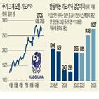 가도카와,국내,투자자,일본,카카오,보유,종목