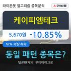 케이피엠테크,하락,6138만636주