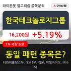 한국테크놀로지그룹,기관,순매매량,상승