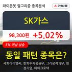 기관,SK가스,순매매량,상승
