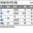 중국,전기차,판매,미국,증시,니오,테슬라,상장,아이웨이스