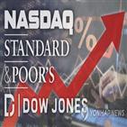 상승,코로나19,주가,미국,지수,주요,하락,기업,증가,대선