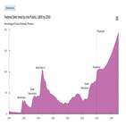 연방정부,부채비율,지금