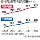 조세부담률,국민부담률,평균,법인세,포인트,지난해,한국
