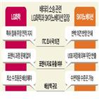 SK이노베이션,LG화학,판결,연기,의견서,배터리,포렌식,제출