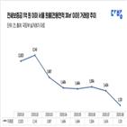 1억,이하,감소,거래,원룸,임대차법,서울