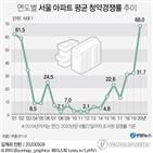 올해,청약,서울,가점,평균,아파트