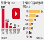 유튜브,채널,구독자,이상,광고,관련,국내,업체
