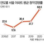 아파트,가점,청약,올해,서울,청약경쟁률